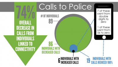 calls to police